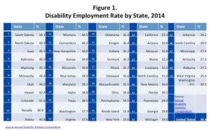 Table-Best and worst states for disabled employment